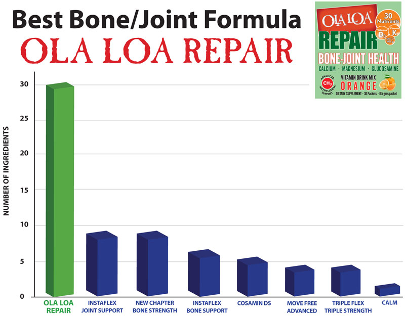 Graphic of a comparison chart showing Ola Loa REPAIR's superior formulation versus the other popular brands